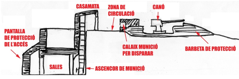 Croquis que mostra el tall de la fortificació, apreciant els dos nivells.